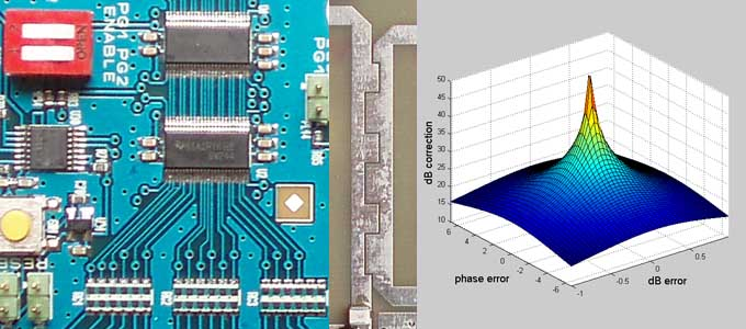 Digital interface board; Podell coupler; vector error surface, as plotted by every aspirant system engineer